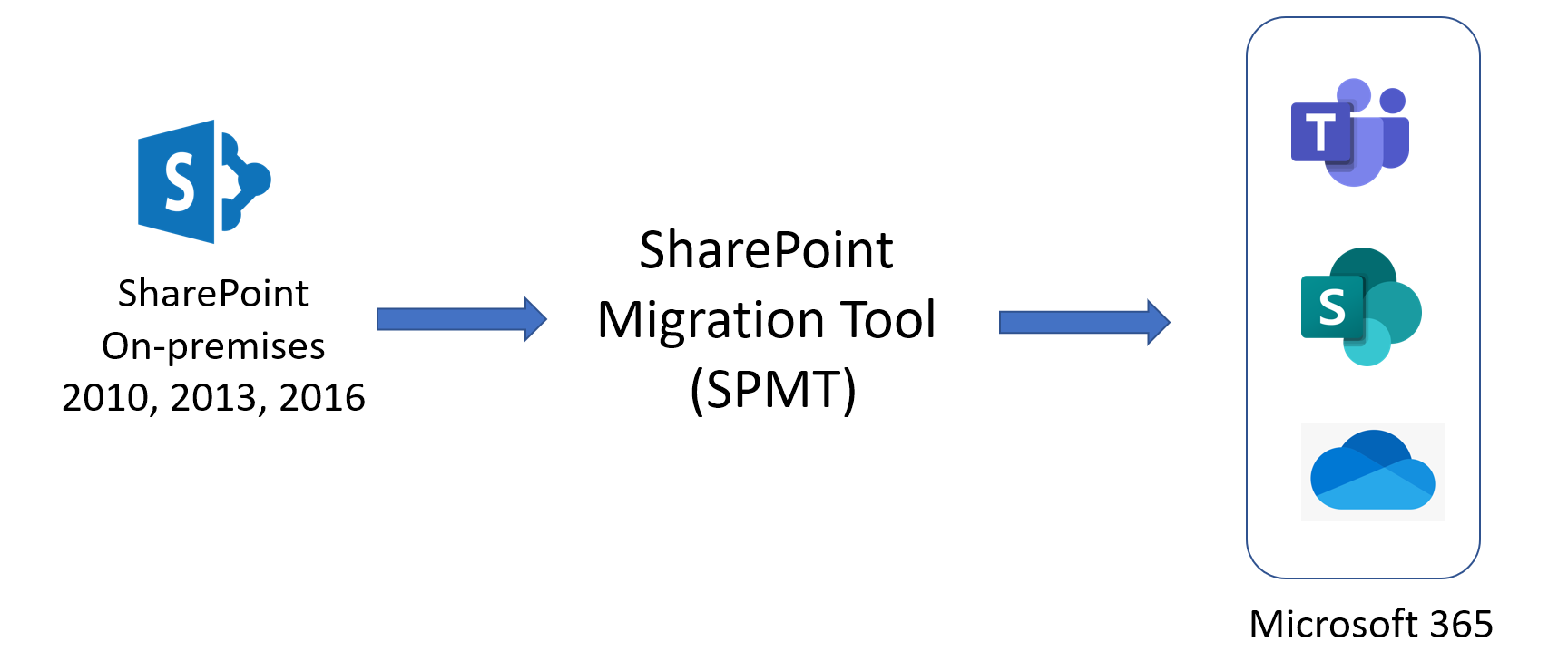 Migrating content to SharePoint Online with SharePoint Migration Tool (SPMT)